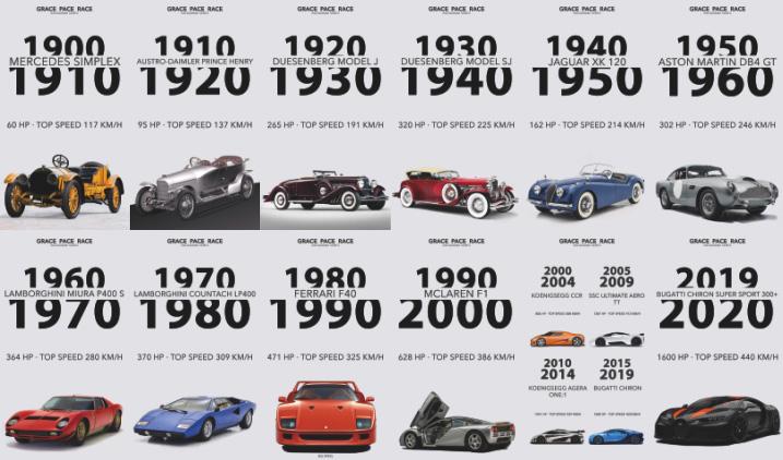 Поглед назад: най-мощните коли през десетилетията