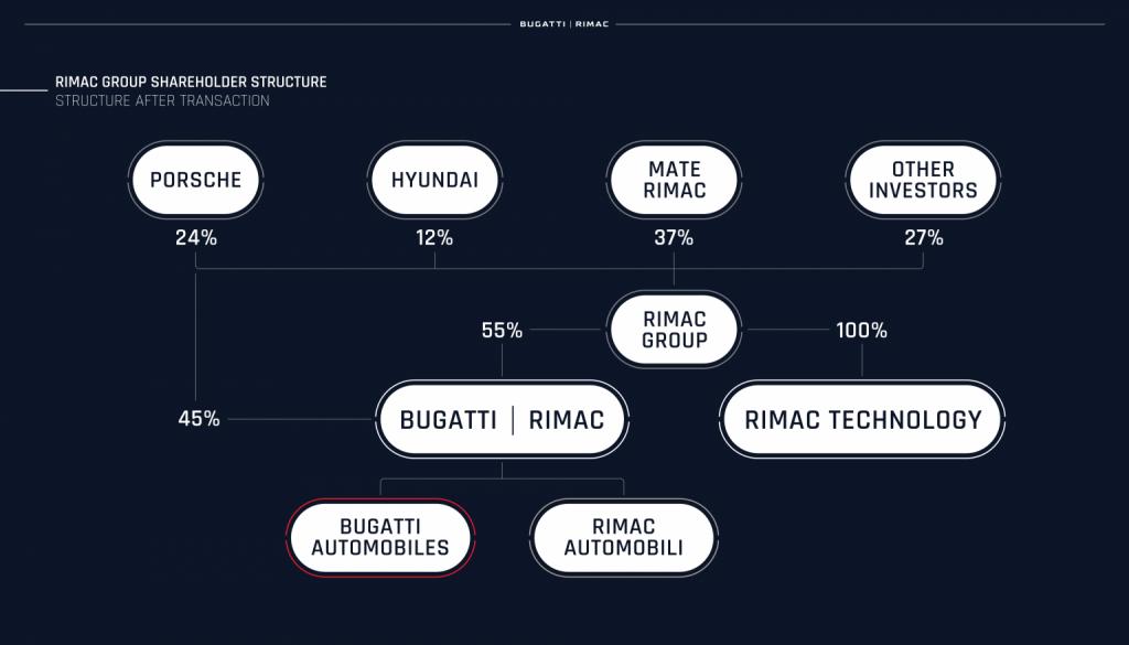Rimac-Group-Shareholder-Structure